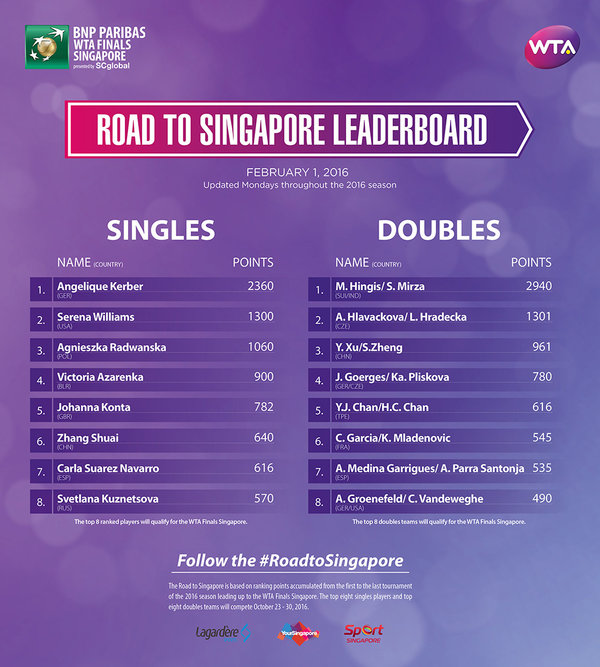 Kerber Tops First RTS Leaderboard