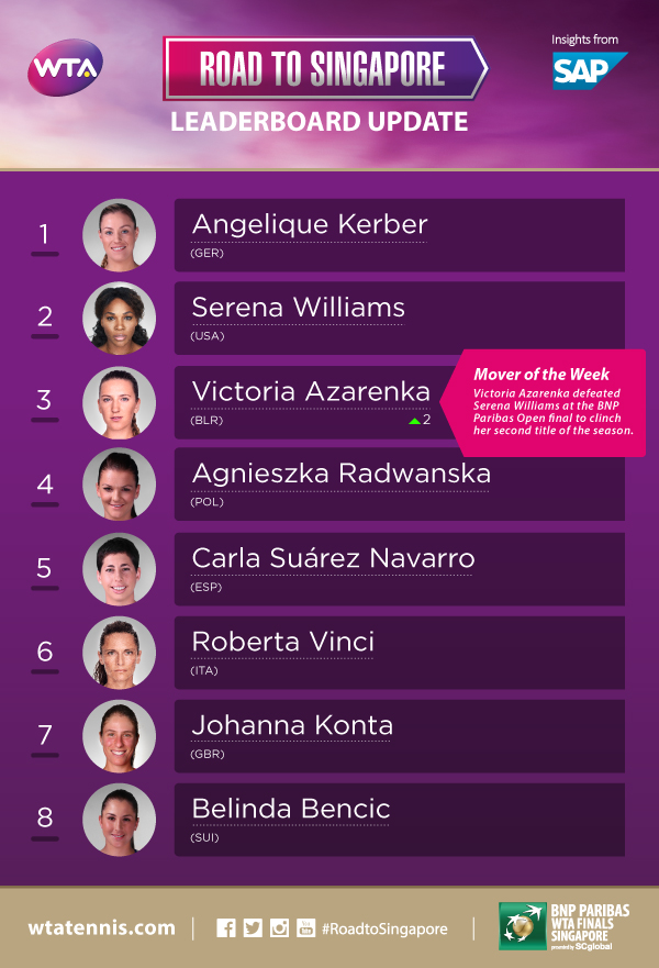 RTS Leaderboard: Azarenka Moves Up
