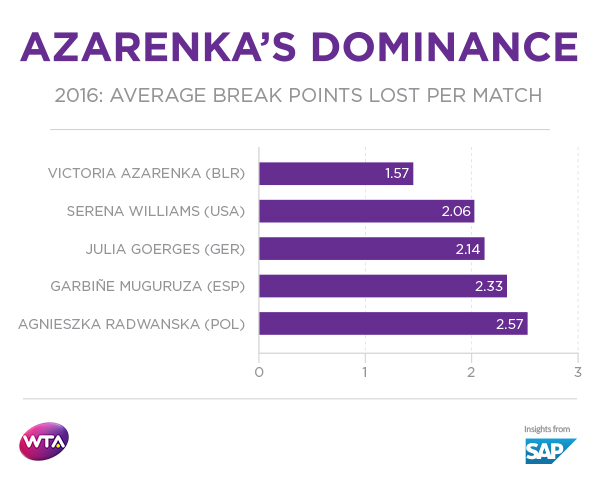 The Numbers Behind Azarenka's Renaissance