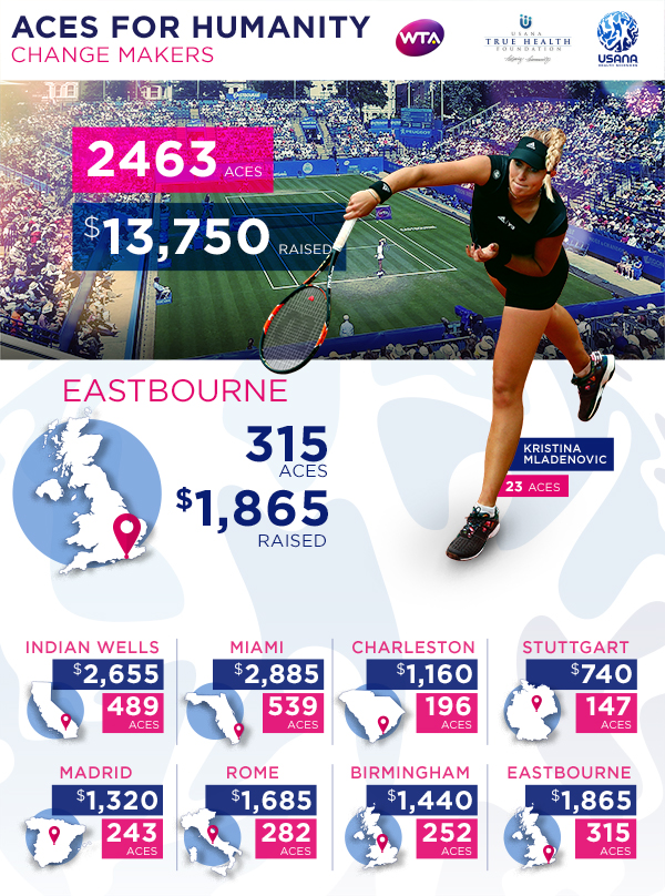 USANA & The WTA's Eastbourne Aces